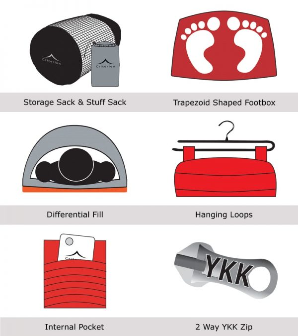 Infographic - Features in Criterion Down Sleeping Bags