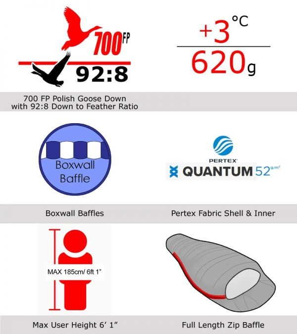 Criterion Ultralight 200 features infographic