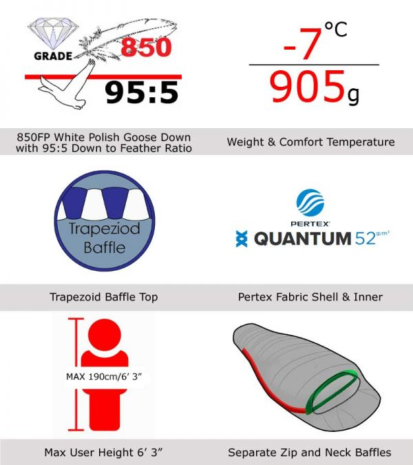 Criterion Prime 400 Features at a glance infographic